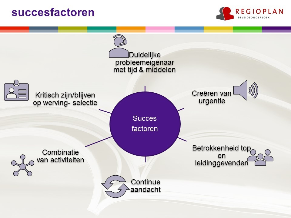 Zes succesfactoren Diversiteit in Bedrijf schematisch weergegeven