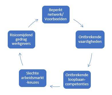 Factoren die jongeren kwetsbaar maken in de overgang van school naar werk schematisch weergegeven