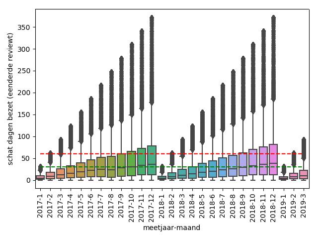 Airbnb open data. Laat zien dat het aantal dagen bezet daalt.
