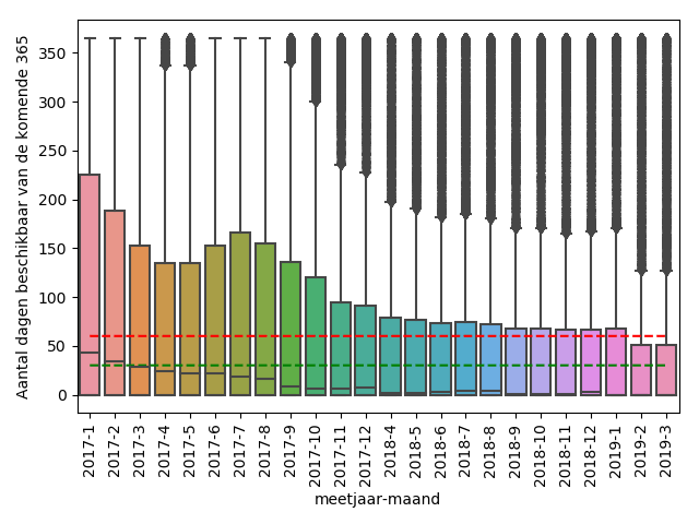 Grafiek. Airbnb open data laat zien dat de beschikbaarheid van Airbnb daalt.
